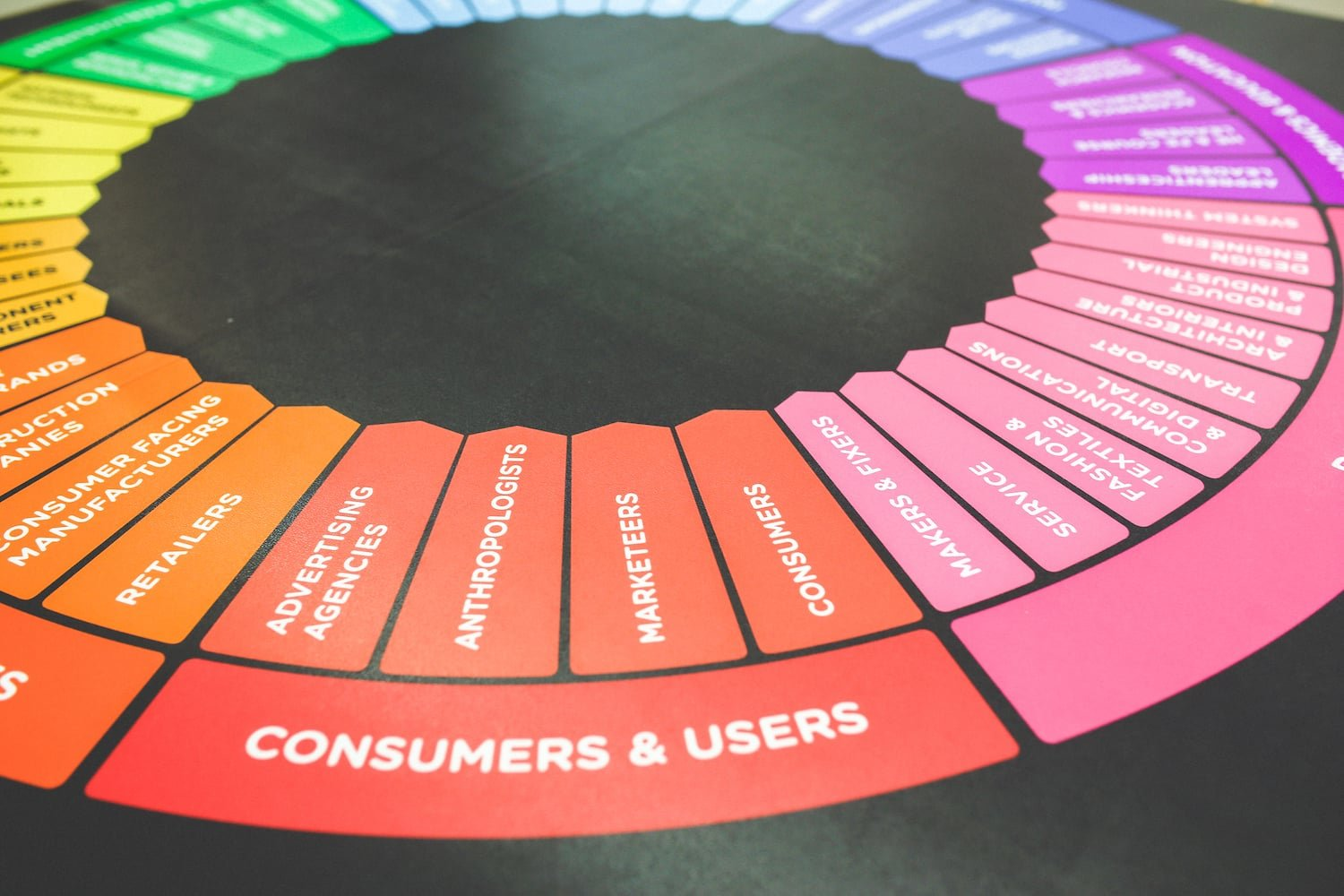 understand products customers market fit